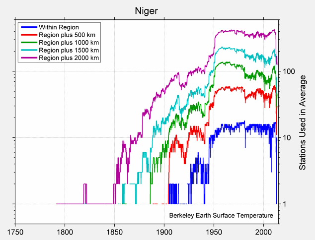 Niger Station Counts