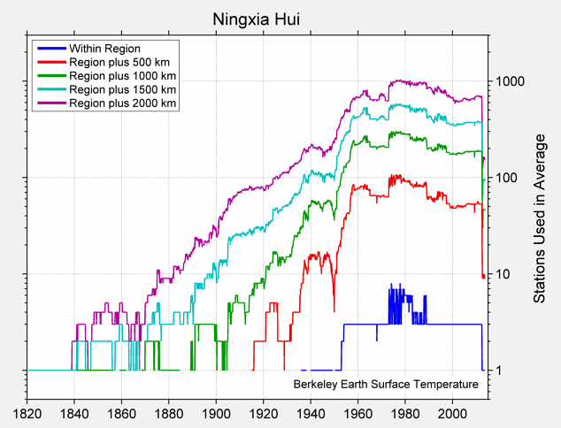 Ningxia Hui Station Counts