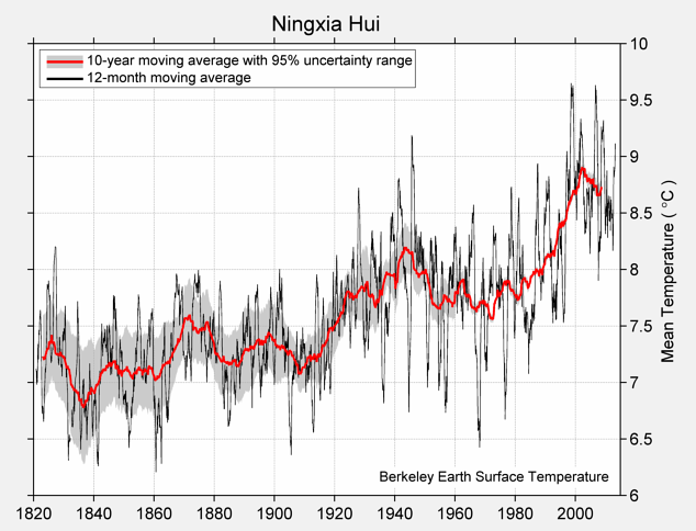 Ningxia Hui Mean Temperature