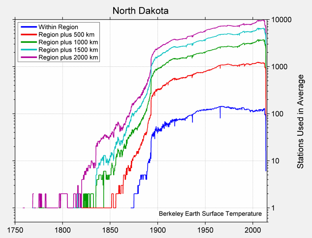 North Dakota Station Counts