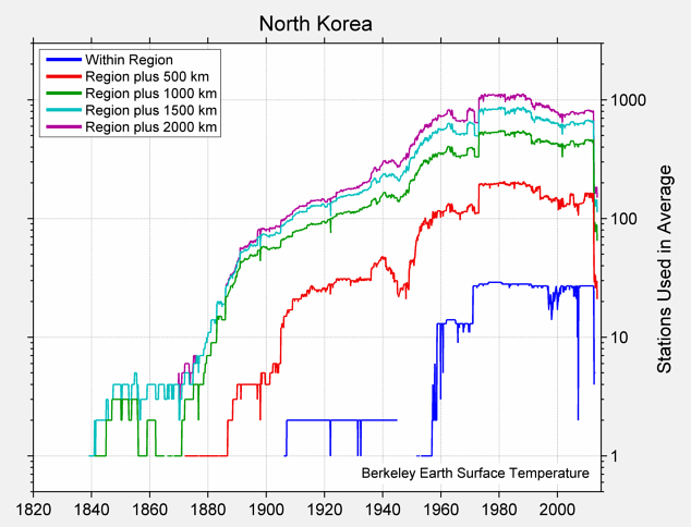 North Korea Station Counts