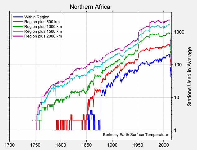 Northern Africa Station Counts