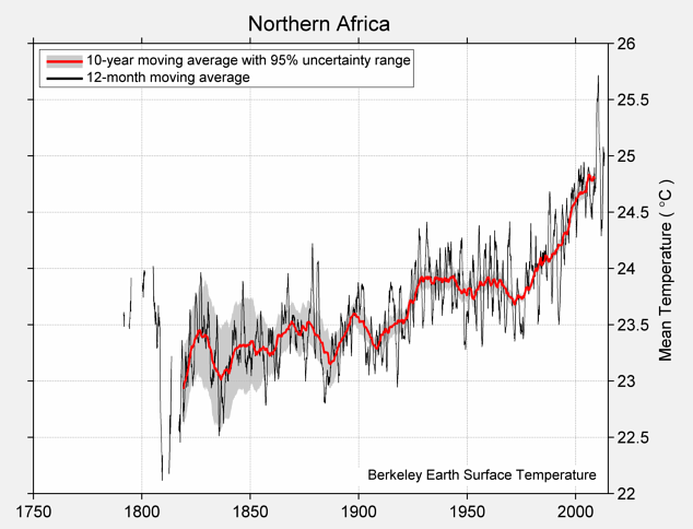 Northern Africa Mean Temperature