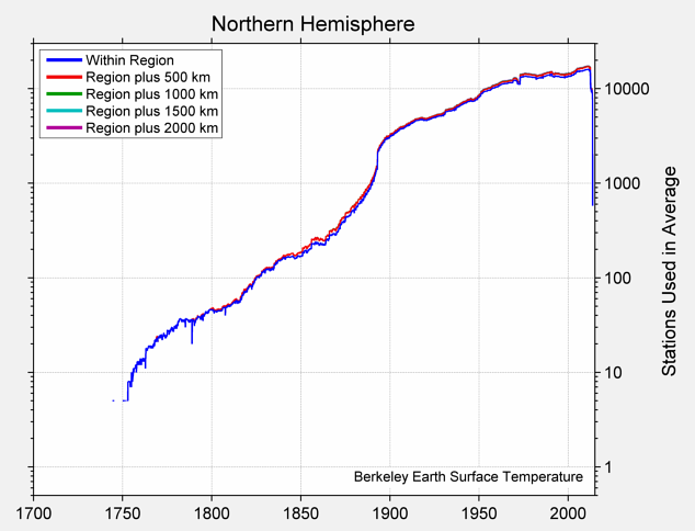 Northern Hemisphere Station Counts