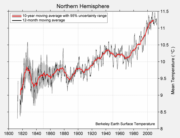 Northern Hemisphere Mean Temperature