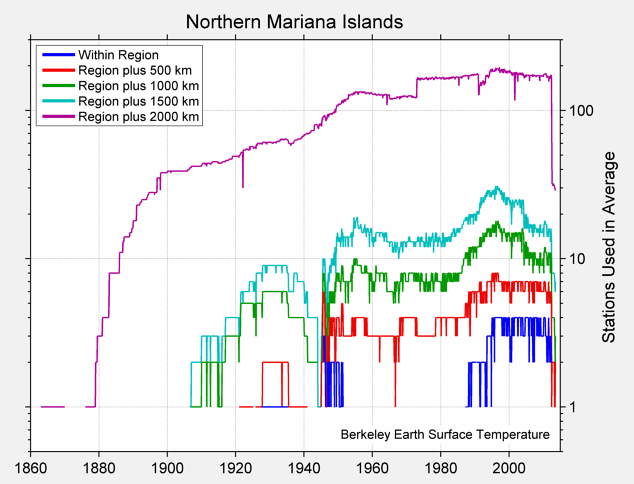 Northern Mariana Islands Station Counts