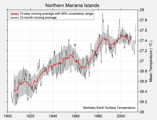Northern Mariana Islands Mean Temperature