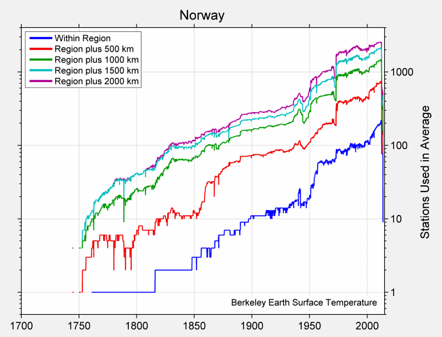 Norway Station Counts
