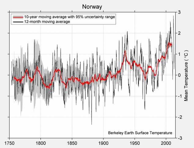 Norway Mean Temperature