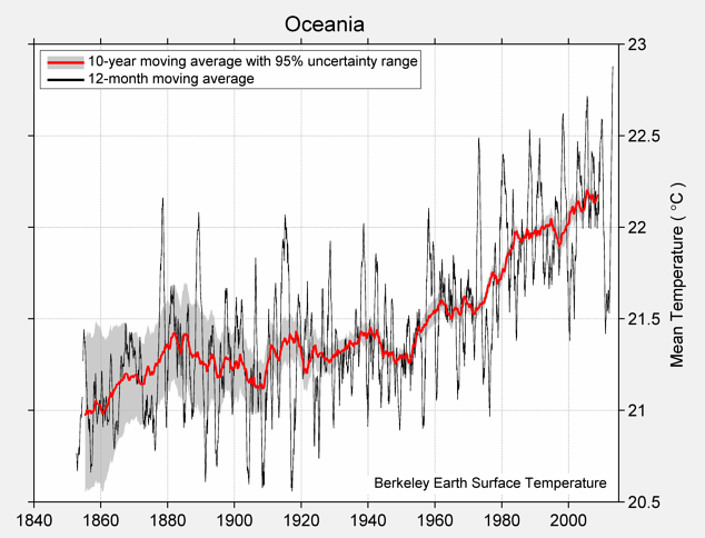 Oceania Mean Temperature
