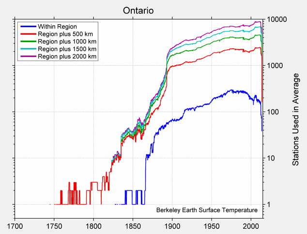 Ontario Station Counts