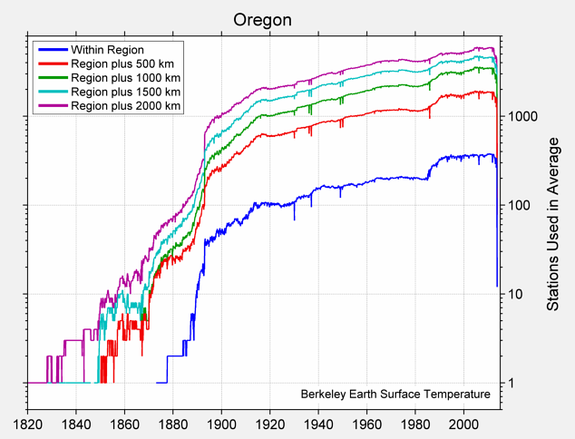 Oregon Station Counts