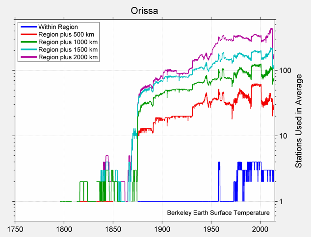 Orissa Station Counts
