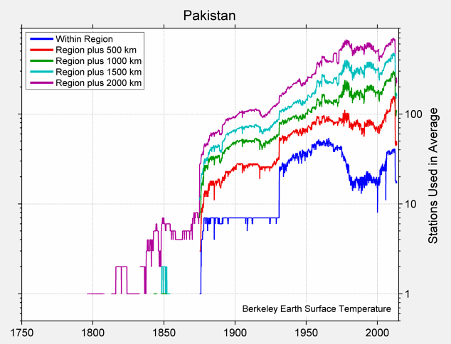 Pakistan Station Counts