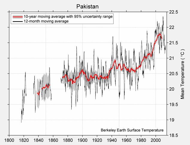 Pakistan Mean Temperature