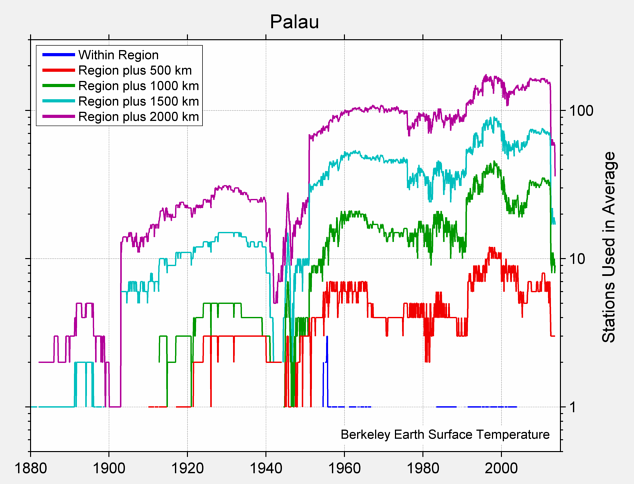 Palau Station Counts