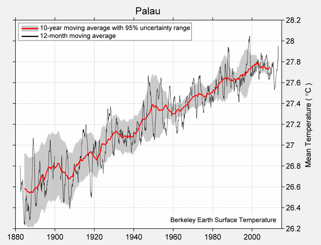 Palau Mean Temperature