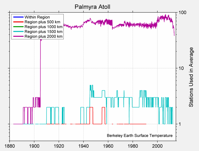 Palmyra Atoll Station Counts