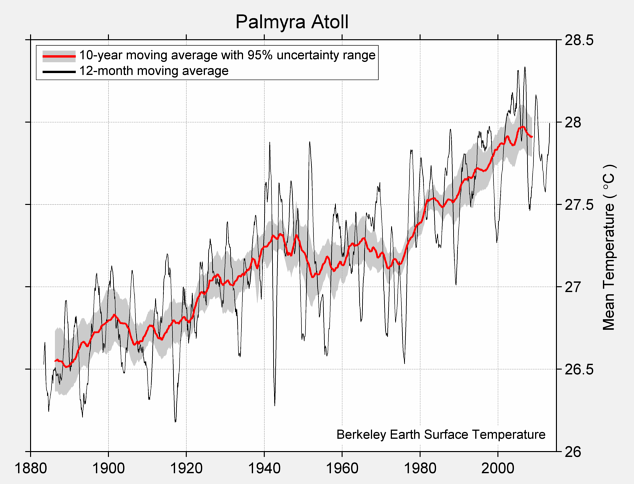 Palmyra Atoll Mean Temperature