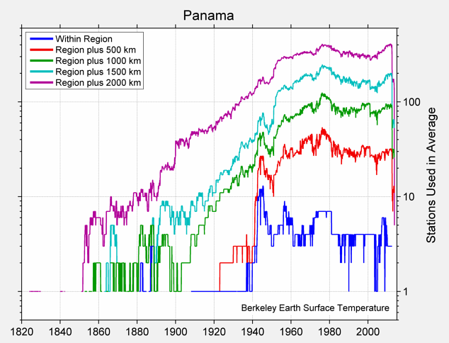 Panama Station Counts