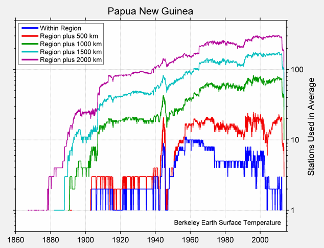 Papua New Guinea Station Counts