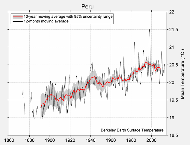 Peru Mean Temperature