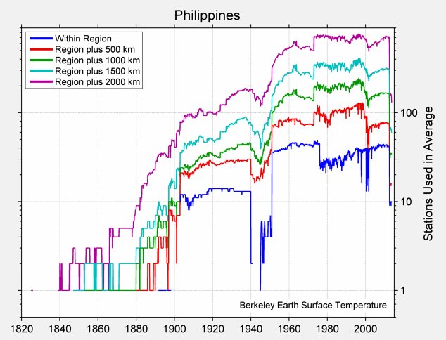 Philippines Station Counts
