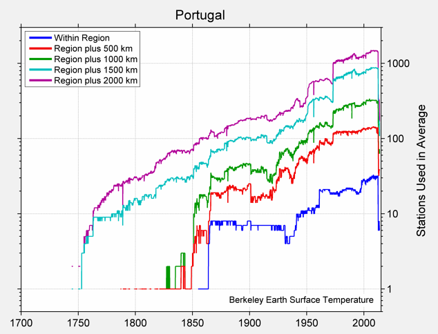 Portugal Station Counts