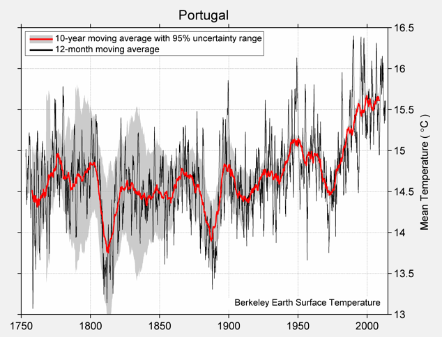 Portugal Mean Temperature