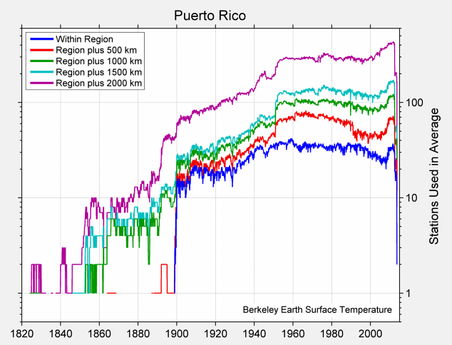 Puerto Rico Station Counts
