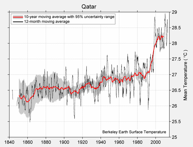 Qatar Mean Temperature