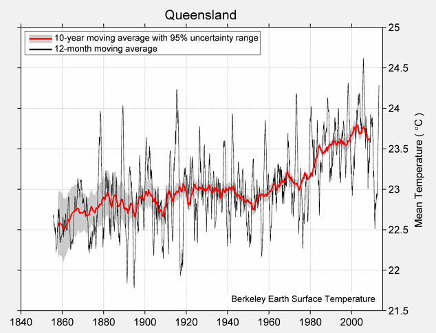 Queensland Mean Temperature