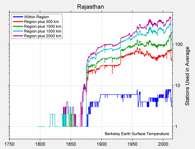 Rajasthan Station Counts
