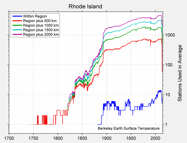 Rhode Island Station Counts