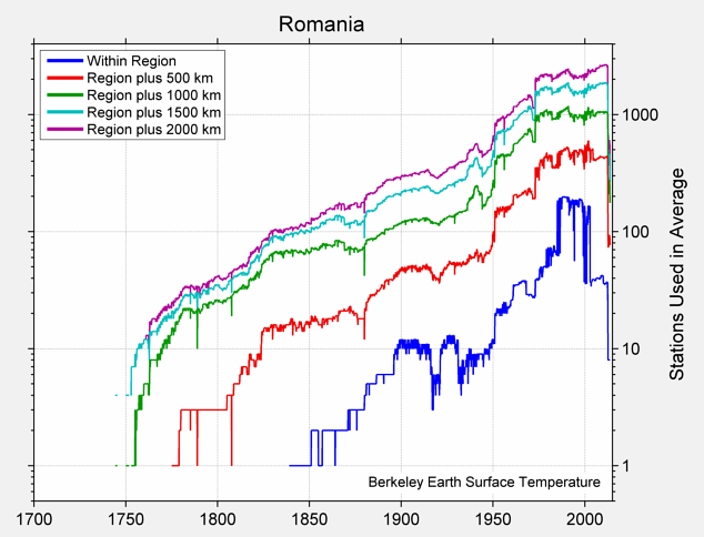 Romania Station Counts