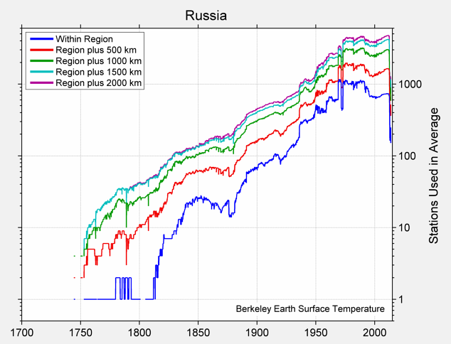 Russia Station Counts