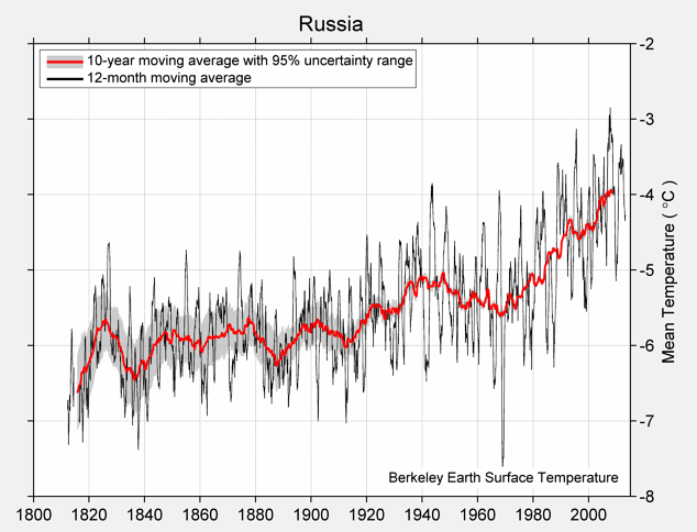 Russia Mean Temperature