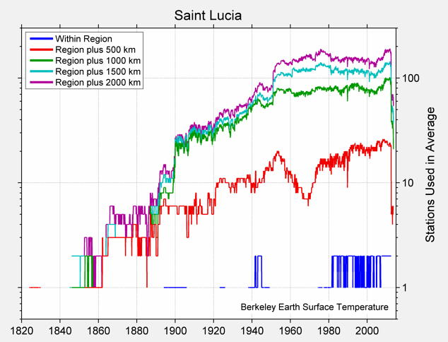 Saint Lucia Station Counts
