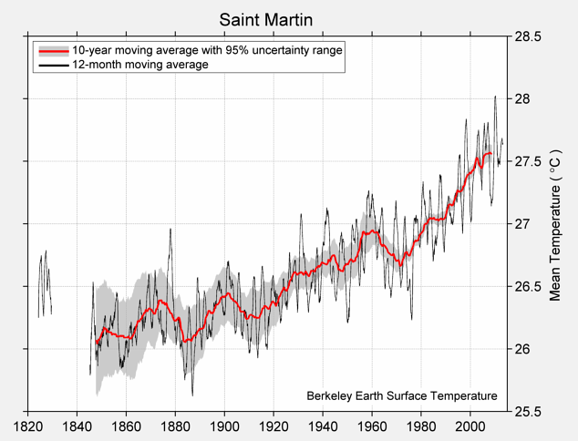Saint Martin Mean Temperature