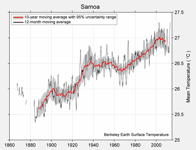 Samoa Mean Temperature