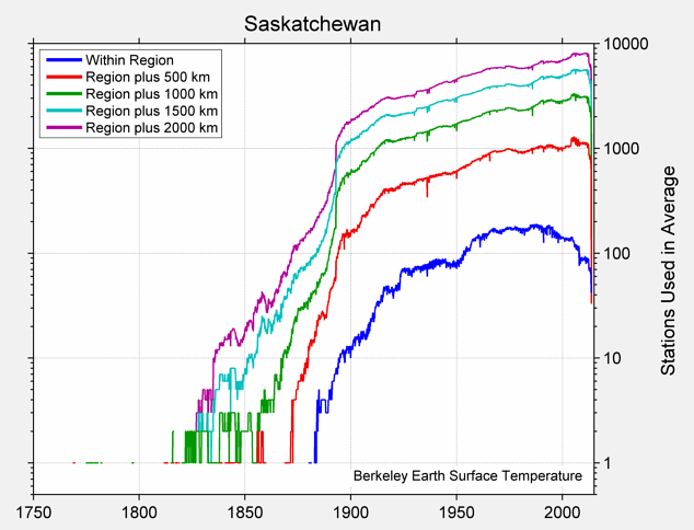 Saskatchewan Station Counts