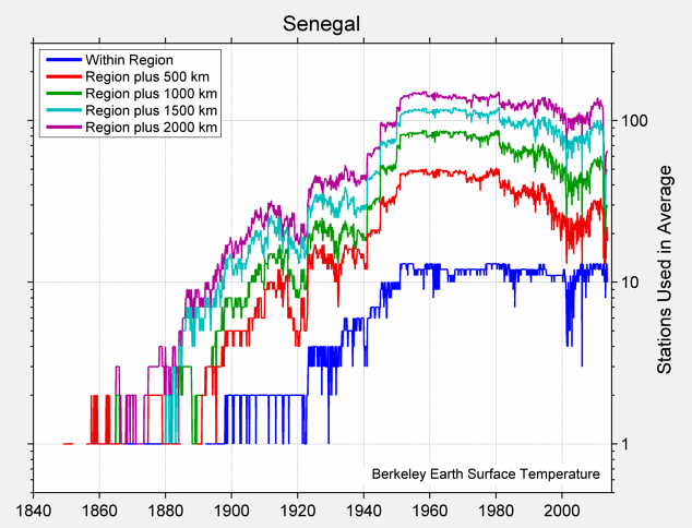 Senegal Station Counts
