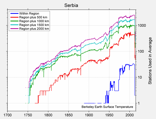 Serbia Station Counts