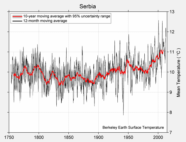 Serbia Mean Temperature