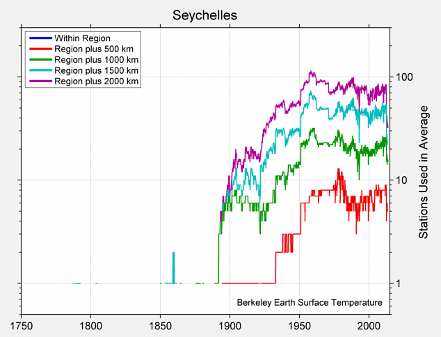Seychelles Station Counts