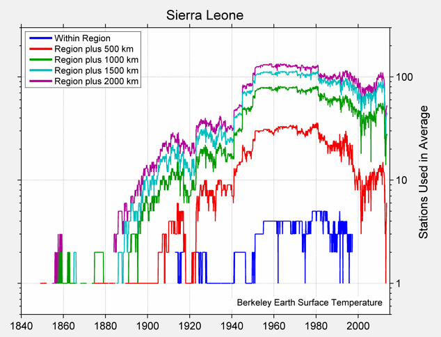 Sierra Leone Station Counts