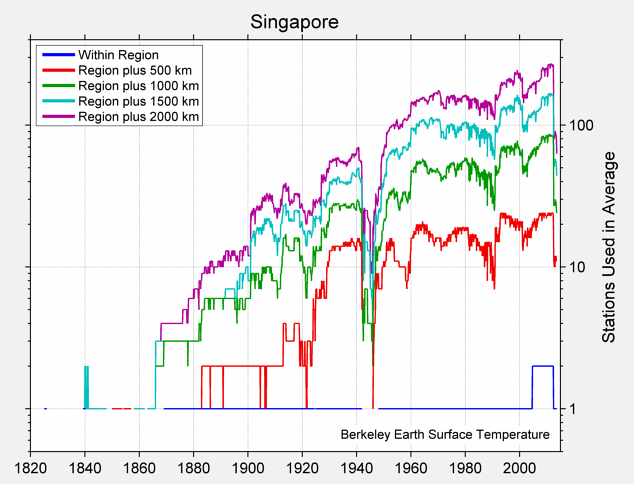 Singapore Station Counts