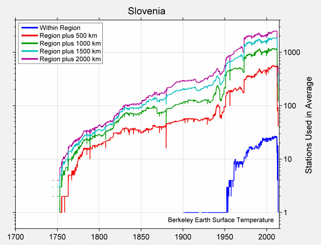 Slovenia Station Counts