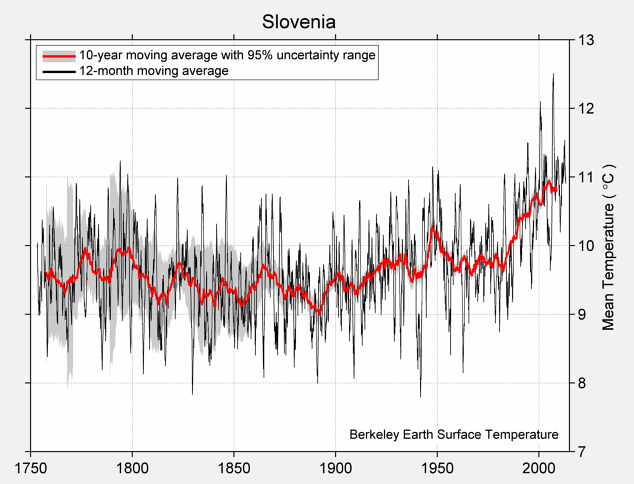 Slovenia Mean Temperature