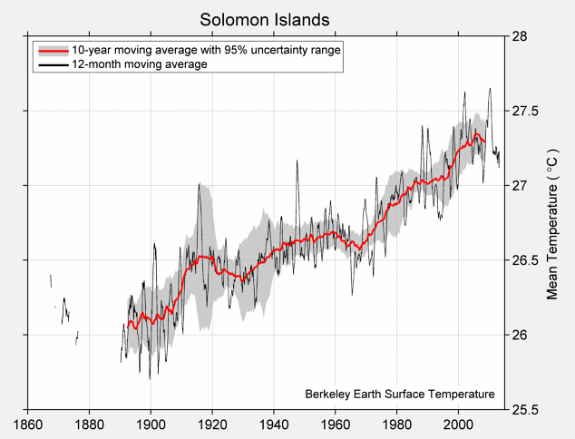 Solomon Islands Mean Temperature